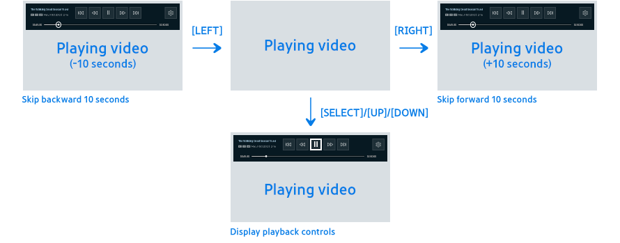 Figure 6-4. LEFT, RIGHT, UP, DOWN and SELECT buttons without the on-screen playback controls